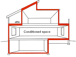 Air barrier insulation